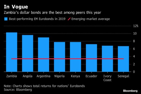 Zambia Finally Gets Some Zoom as its Eurobond Returns Top 10%