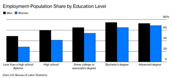 Educated Men Are Finding More Degrees Don't Always Bring More Jobs