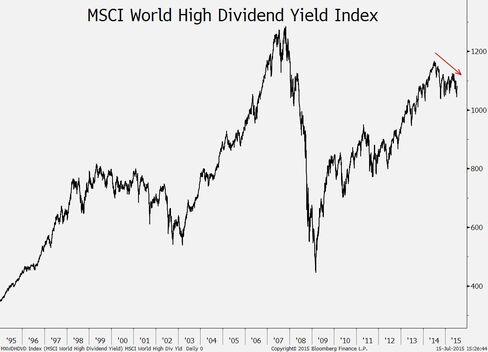 MSCI World High Dividend Yield Index