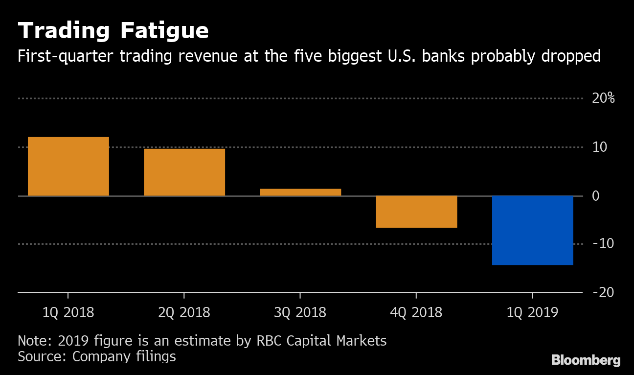 Banks' Last Hurrah From Fed Likely Means 2019 Has Already