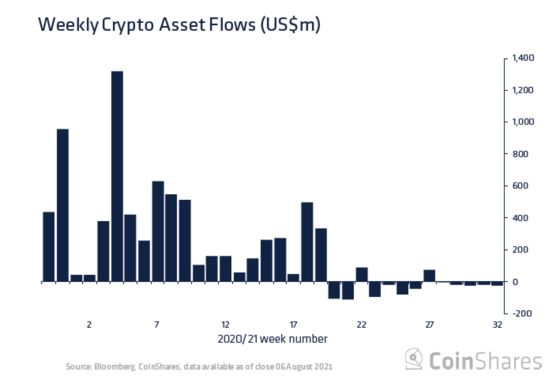 Bitcoin ETF Filing Flood Collides With Cooling Demand for Funds