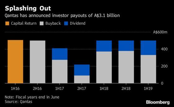 What Profit? Investors Dump Qantas as Fuel Bill, Wages Rise