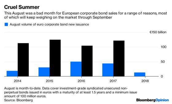 The ECB Leaves Companies Staring Into the Void