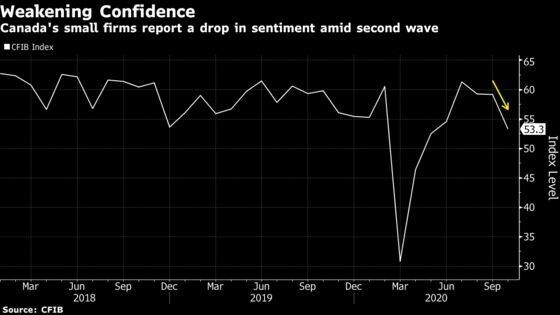 Slump in Canadian Small Business Confidence Signals Slowdown