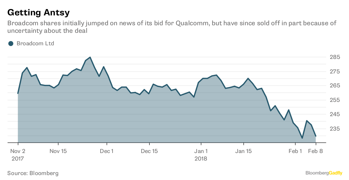 Qualcomm will meet with Broadcom to discuss $121 billion buyout