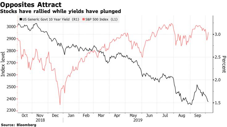 Stocks have rallied while yields have plunged
