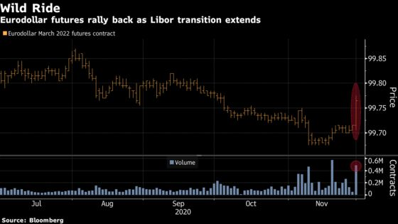 Libor's Final Retirement Date May Get Delayed Until Mid-2023