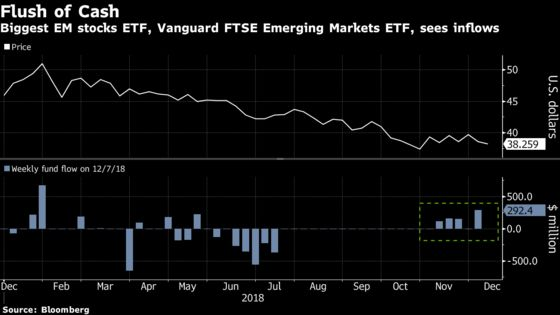 ETF Investors Defy Stock Slump and Pile Into Emerging Markets