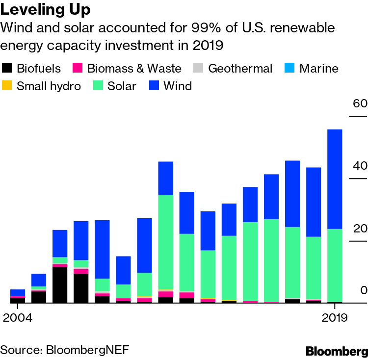 bnef clean energy investment 2021 presidential election