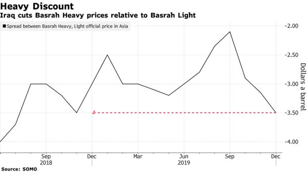Iraq cuts Basrah Heavy prices relative to Basrah Light