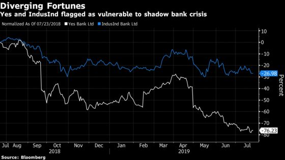 Indian Bank That's Risen 1,500% Bets on a Merger to Extend Gains