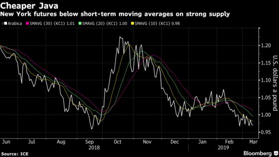 Oil's Lower-for-Longer Mantra Has Spilled Into the Coffee Market