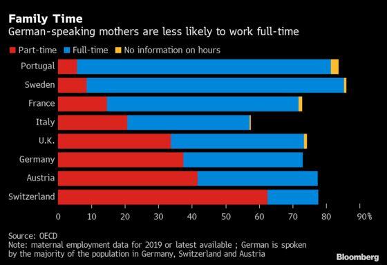 Merkel's Reign Has Done Little to Help Germany's Working Women