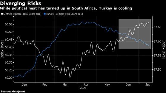Political Risk Back on Radar in Emerging-Market Currency Trades