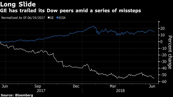 GE's Ouster From Dow to Put More Pressure on Beaten-Down Giant