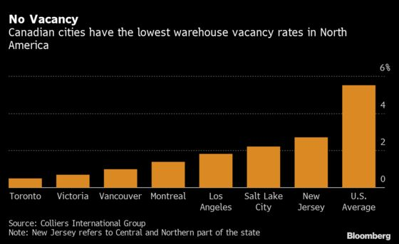 Amazon Fuels North America's Most Severe Warehouse Shortage
