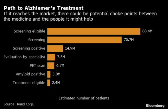Biogen's New Alzheimer's Drug Faces Hurdles ReachingPatients, Even if It's Approved