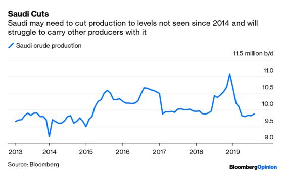 Gloom Over Oil Demand Will Only Get Worse