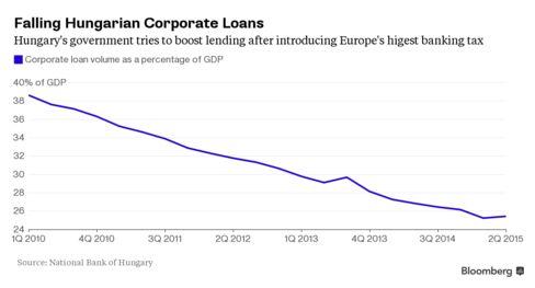 Hungarian corporate lending