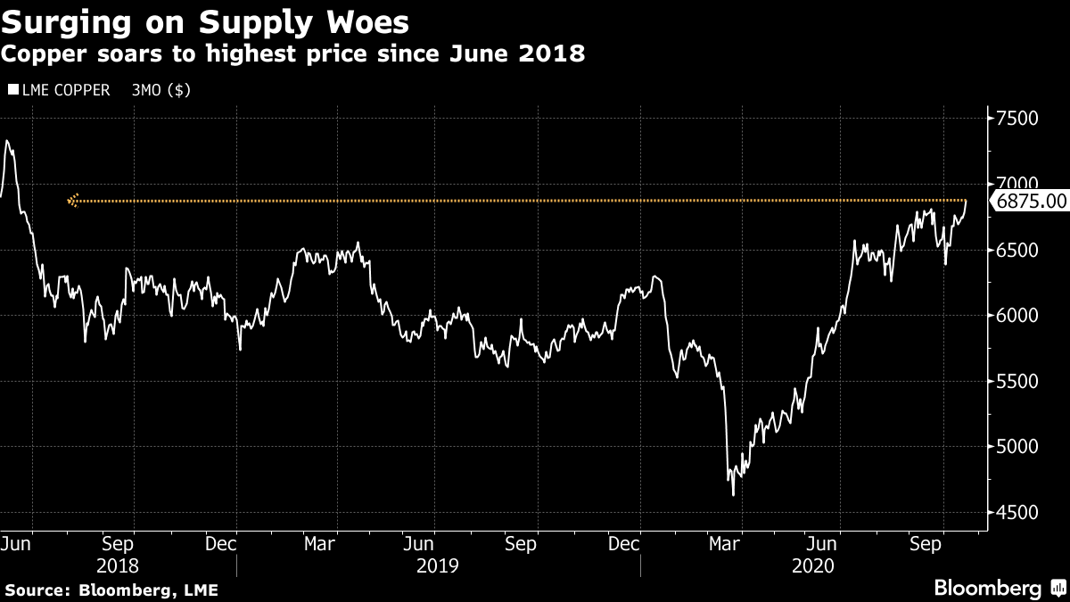 Copper soars to highest price since June 2018