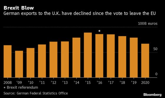 Brexit Triggers 30% Slump in German Exports to U.K. in January