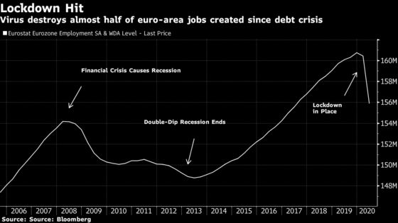 Euro Area Sheds Almost Half of Jobs Created Since Last Recession