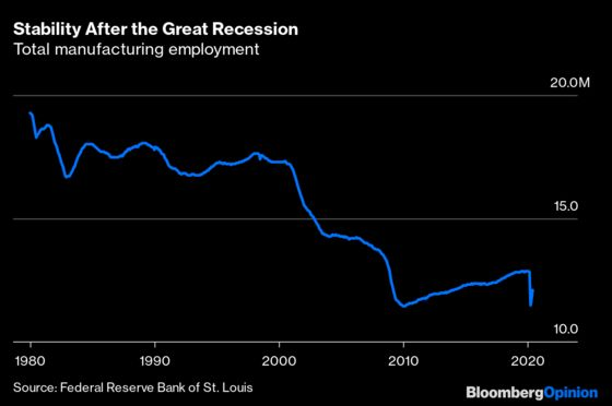Recessions UsuallyAre Worse for Men. Not This Time.