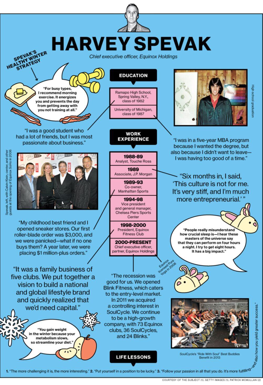 Equinox CEO Harvey Spevak's Career Path - Bloomberg
