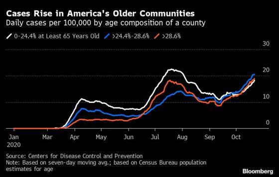 Record U.S. Covid-19 Surge Reaches America's Oldest Populations