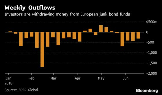 Junk-Bond Buyers Are Getting Pushier