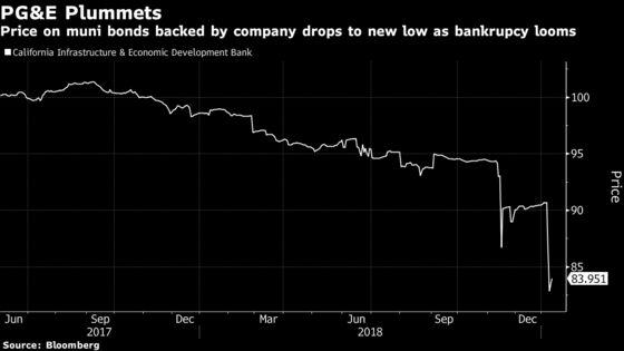 PG&E's Bankruptcy Risk Spurs Trading Surge in Its Muni Bonds