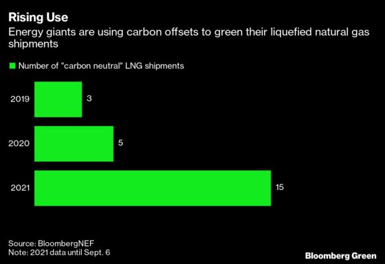 'Carbon Neutral' LNG Demand Soars in Asia Despite Criticism
