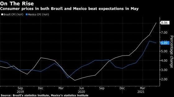 Sticky Inflation Fuels Rate-Hike Pressure in Brazil andMexico