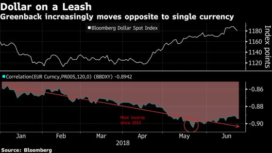 Europe News Moving the Dollar More Than U.S. Data—For Now