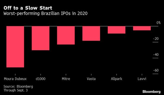 Real Estate IPOs in Brazil Flounder With Supply Pushing Records