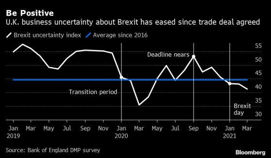 U.K. Businesses Burn Cash as Brexit Bureaucracy Takes Its Toll