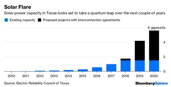 Exxon's Power Play Points to Texas' Future
