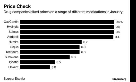 Big Pharma Is Caught Between Wall Street and Trump on Drug Prices