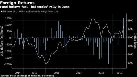 Weakening Thai Economy Signals Trouble for Asia's Top Assets