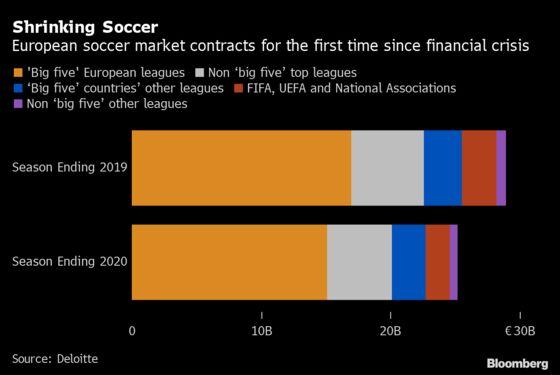 Europe Soccer Market Shrinks After $4.4 Billion Covid Hit