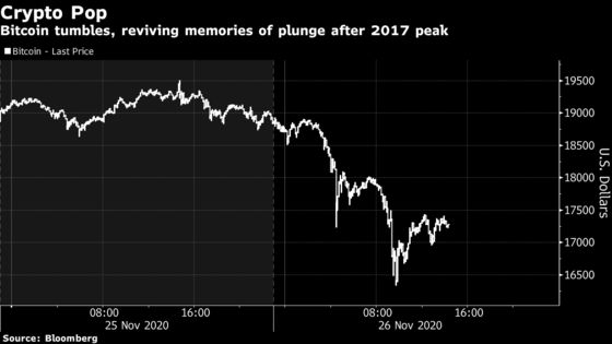 Bitcoin Plunges Along With Other Coins