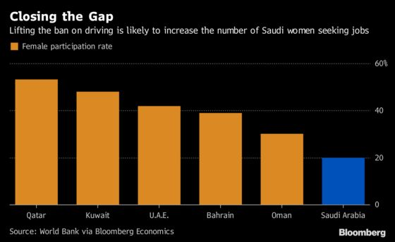 Women Driving May Reap More for Saudi Arabia Than Aramco: Chart