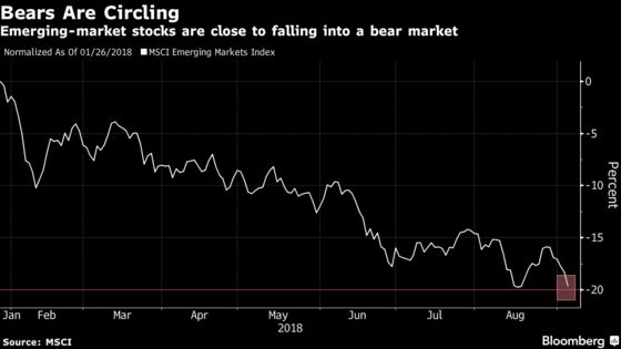 Little Relief in Sight as Emerging Stocks Slide Near Bear Market