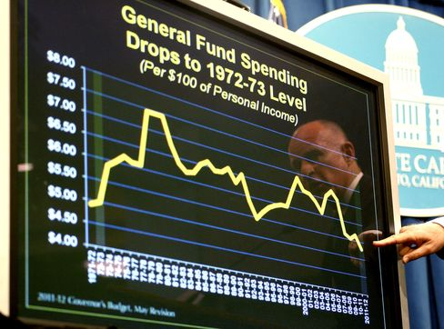 Brown Plan May Curb California Pension Risk