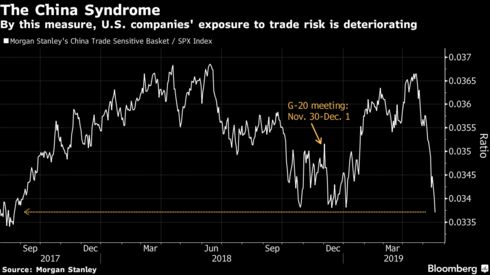 By this measure, U.S. companies' exposure to trade risk is deteriorating