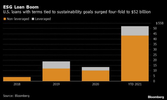 U.S. Sustainability-Linked Loans Are 292% More Than All of 2020