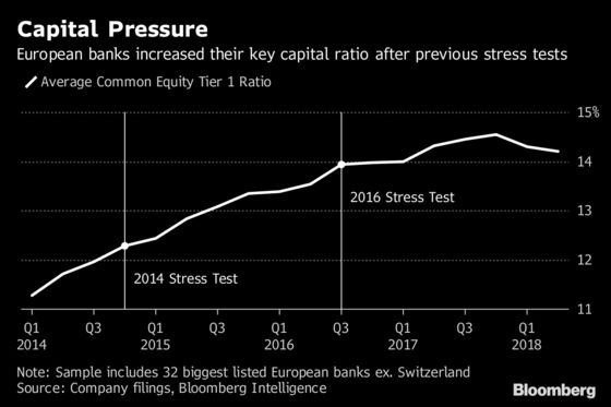 Deutsche Bank and Italy's Lenders Are in Stress-Test Spotlight