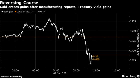 Gold Declines With Yields Rising After Manufacturing Reports