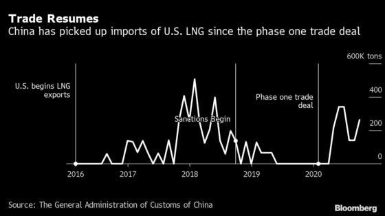 China Inks First Term Deal for U.S. LNG Since Trade War Erupted