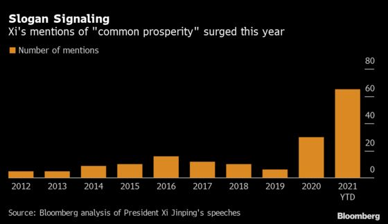 Chinese Firms Rush to Embrace 'Common Prosperity' Slogan